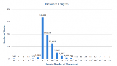 2014-barGraph